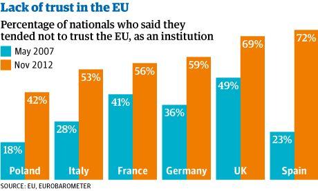 EU-trust